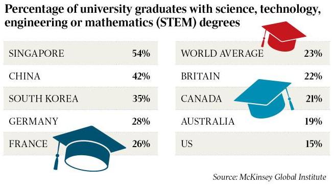 Percentage of university graduates with STEM degrees - LearningChess