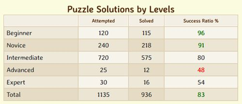 Learning Management - Puzzle Solutions by Levels Table